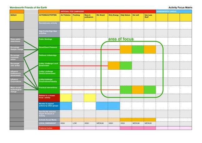 a matrix comparing campaign topics with types of activity and goals